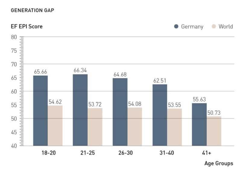 Niveau de maîtrise de l'anglais en Allemagne en fonction de l'âge