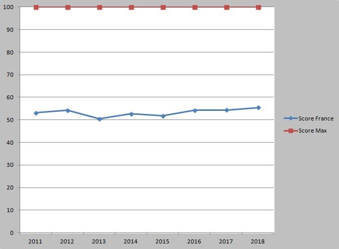 compétence en anglais de la France sur la période 2011-2018