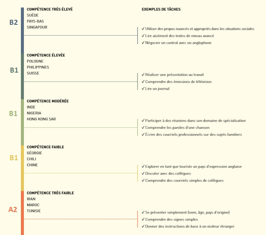 Niveaux de compétences en anglais de l'indice EF EPI