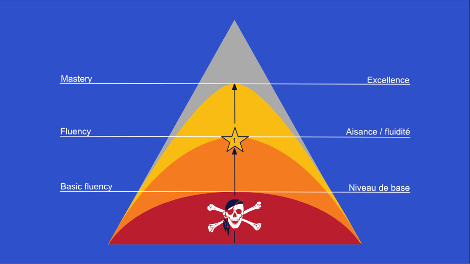 Les 4 niveaux de maîtrise d'une langue : niveau 3