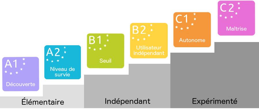 Les 6 niveaux du CECR, le Cadre Européen Commun de Référence pour les Langues