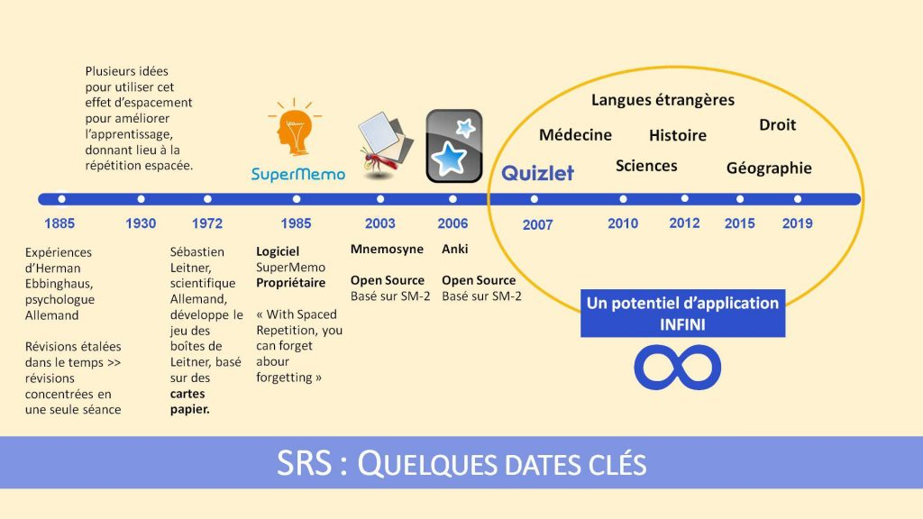 Applications SRS ou Spaced Repetition Systems : Quelques dates clés