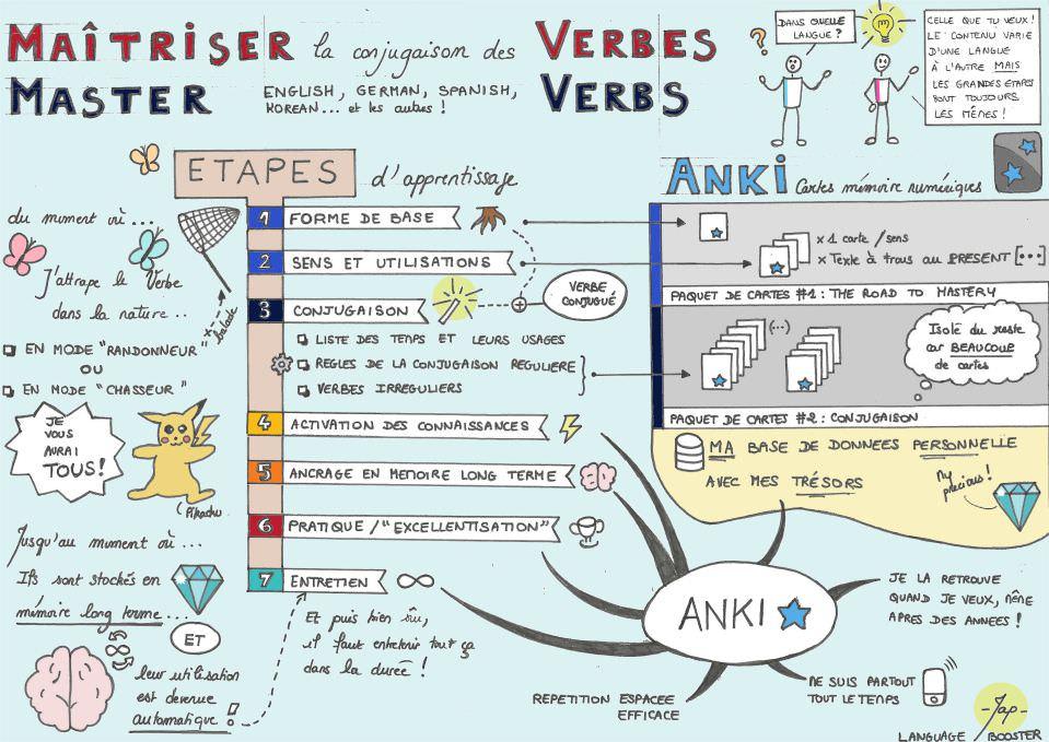 Memoriser Facilement La Conjugaison Des Verbes Anglais Avec Anki Language Booster