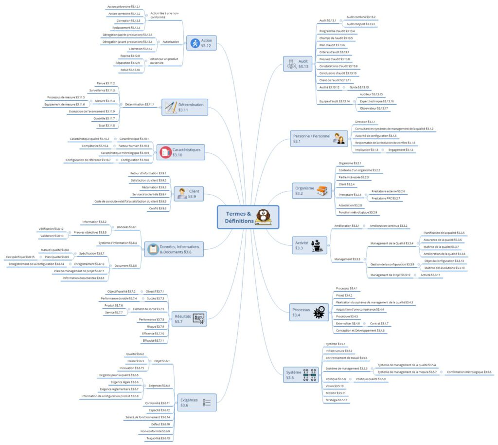 Mind Map Définitions norme ISO 9000