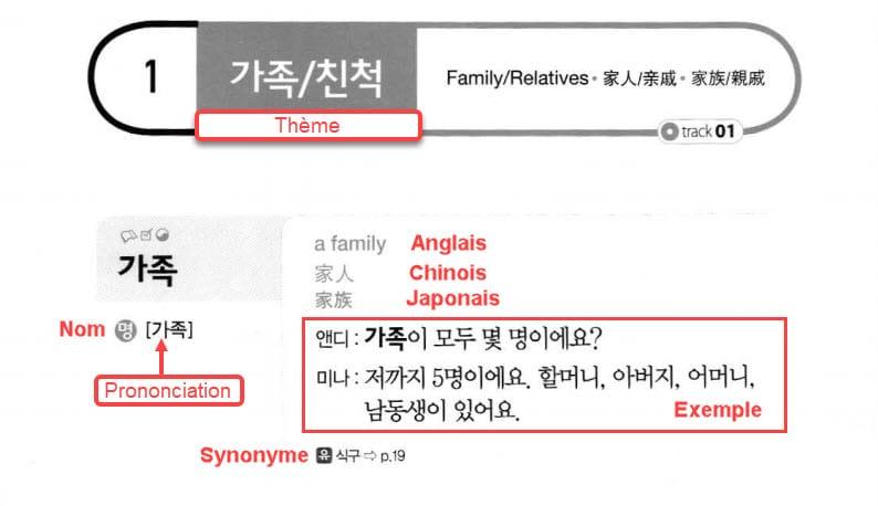 2000 Essential Korean Words : exemple avec le mot 가족 (famille)
