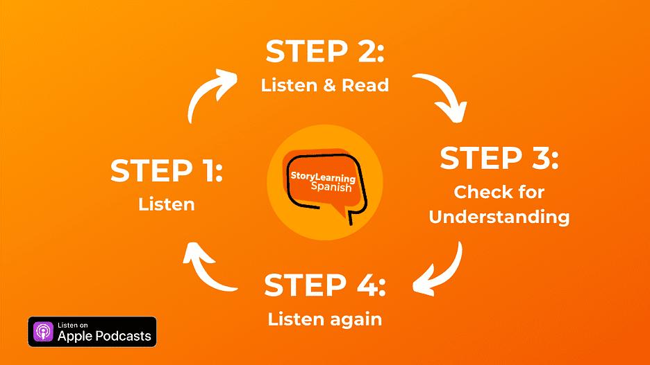 Processus en 4 étapes proposé par Olly Richards