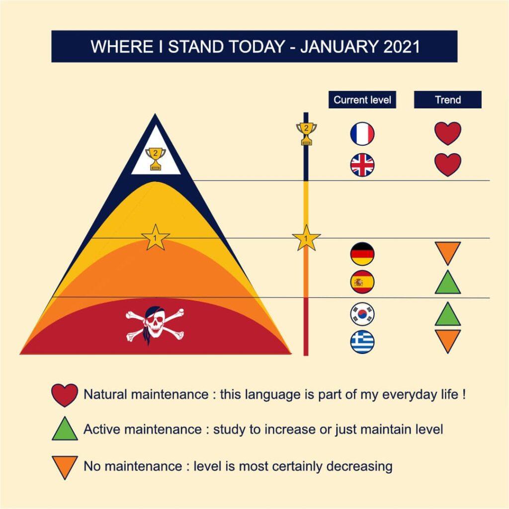 Etat des lieux de ma maîtrise des langues en Janvier 2021