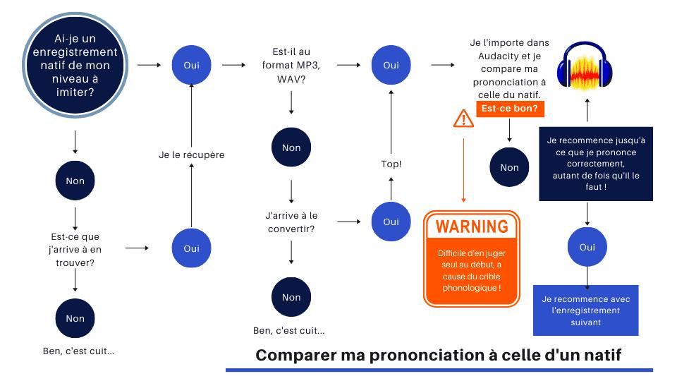 Process de comparaison de sa prononciation à celle d'un natif