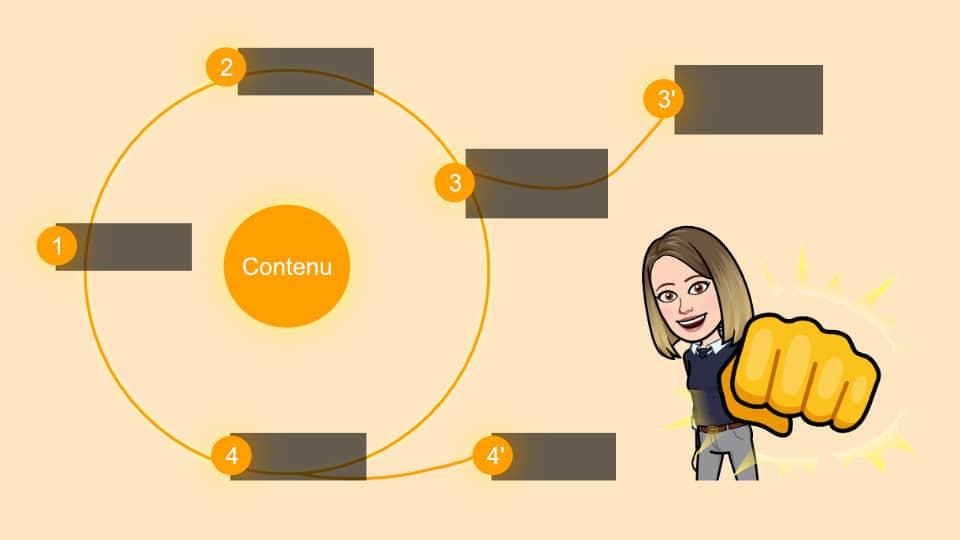 Etudier un contenu en langue étrangère en 4 étapes