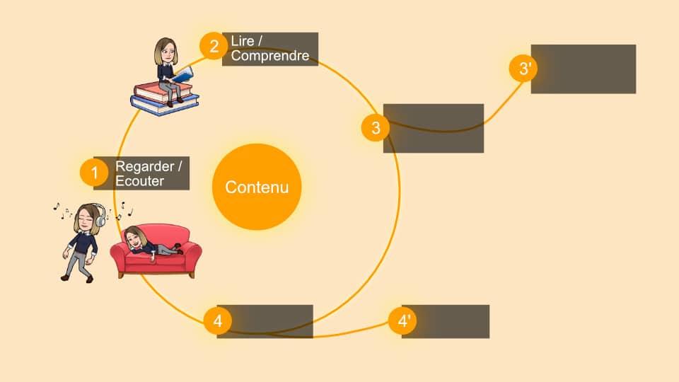 Etudier un contenu en langue étrangère : étape 2
