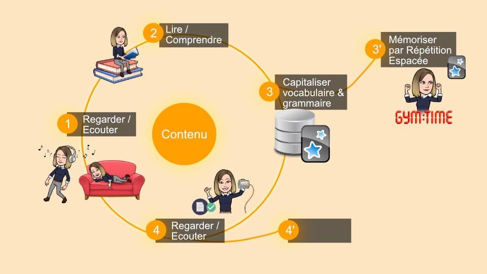 Etudier un contenu en langue étrangère : étape 4