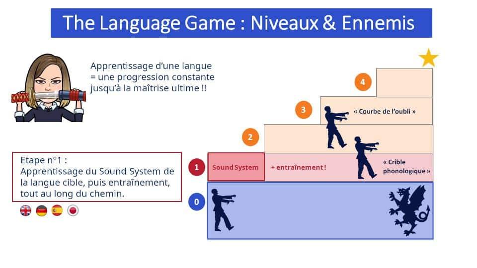 La première étape de l'apprentissage d'une langue : découvrir son Sound System, les sons qui la composent