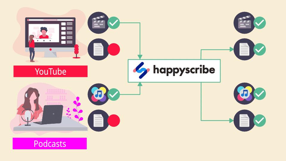 Happy Scribe permet de créer facilement des transcripts de qualité pour des contenus pour lesquels vous n'en avez pas
